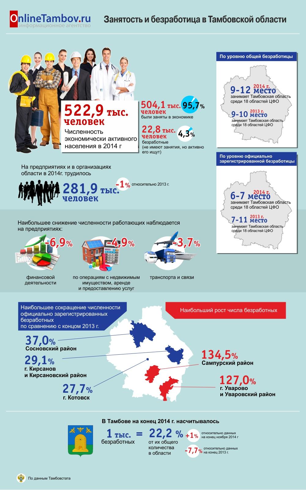 Занятость и безработица в Тамбовской области
