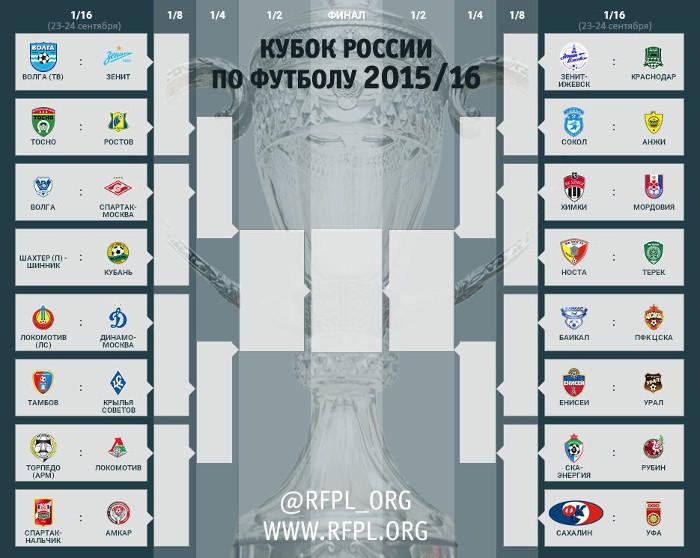Турнирная таблица кубка россии по футболу