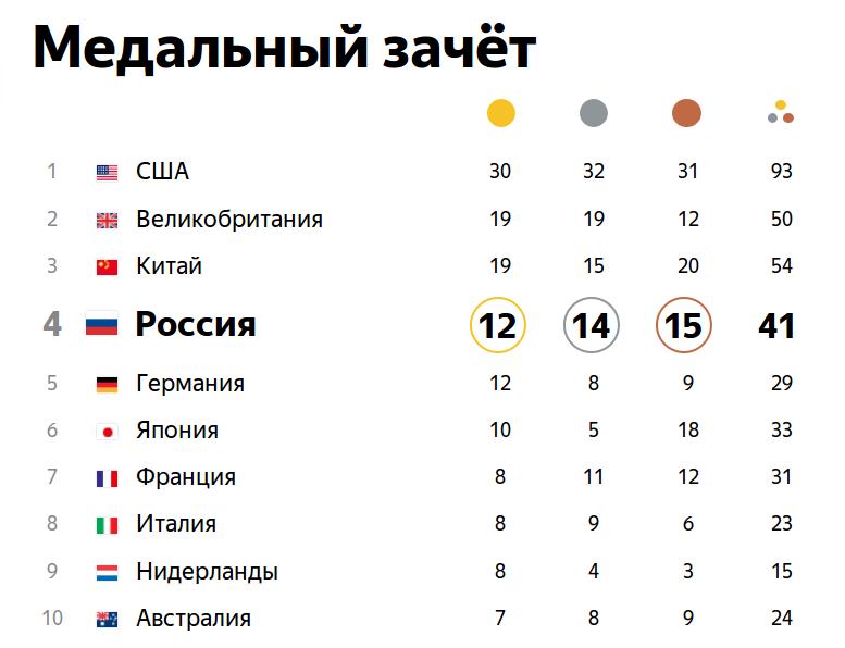 По результатам 12 дней Олимпиады Российская Федерация имеет 42 медали