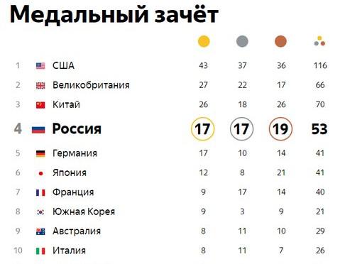 Сборная России опустилась напятое место зачета Олимпиады вРио