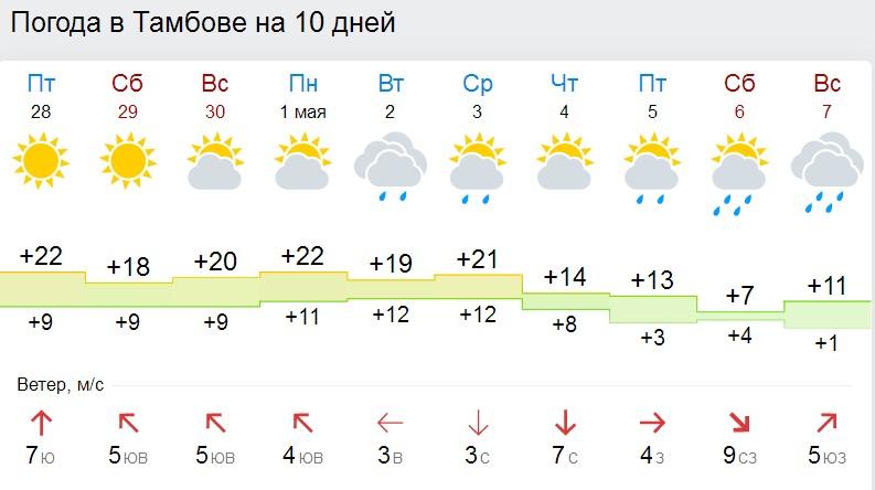 погода на три дня в чебоксарах табличка