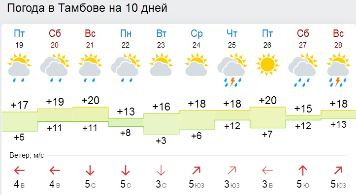 Погода в місті борщів тернопільська область