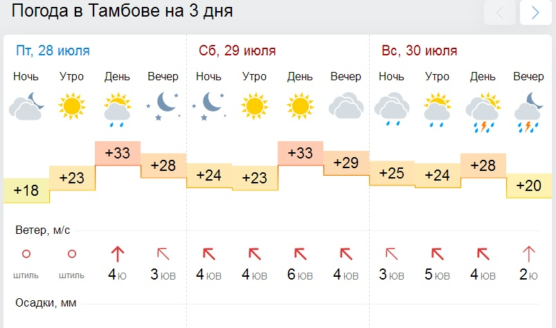 Прогноз погоды в селе оболонь