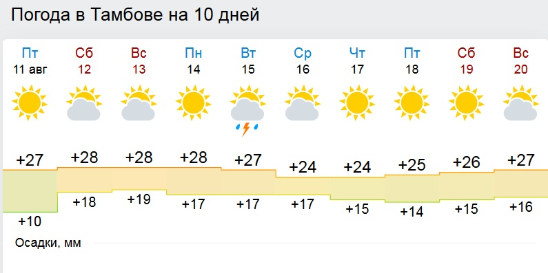 Ая погода август