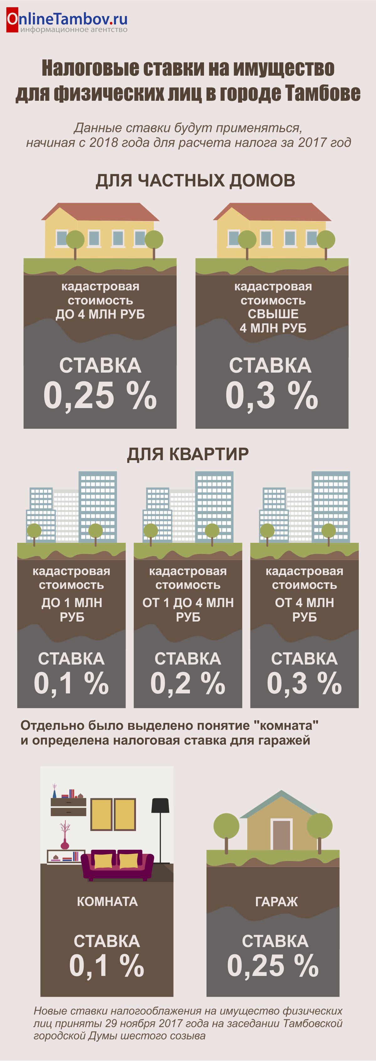 москва налог с продажи недвижимости физических лиц
