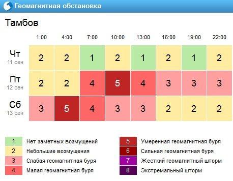Пик геомагнитной бури в Тамбове ожидается в пятницу в 10 утра