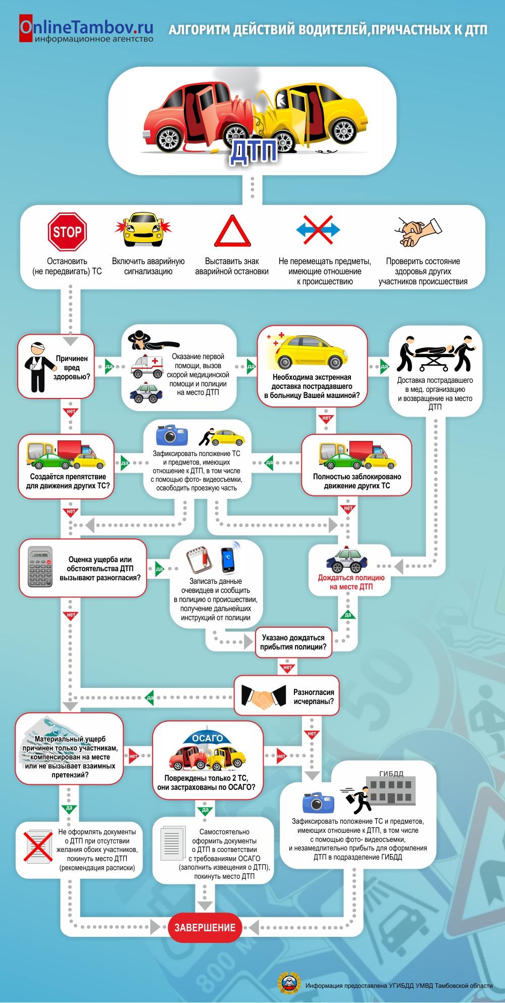 Схема действий при наступлении страхового случая